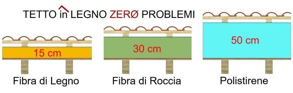 Coibentazione del tetto in legno: esempio che mostra le diverse prestazioni a seconda del tipo di materiale coibente scelto